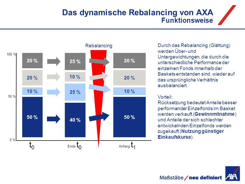 Durch das Rebalancing (Glättung) werden Über- und Untergewichtungen, die durch die unterschiedliche Performance der einzelnen Fonds innerhalb der Bask