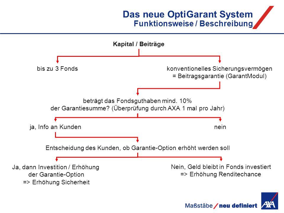 Das neue OptiGarant System Funktionsweise / Beschreibung Kapital / Beiträge bis zu 3 Fonds konventionelles Sicherungsvermögen = Beitragsgarantie (Gara