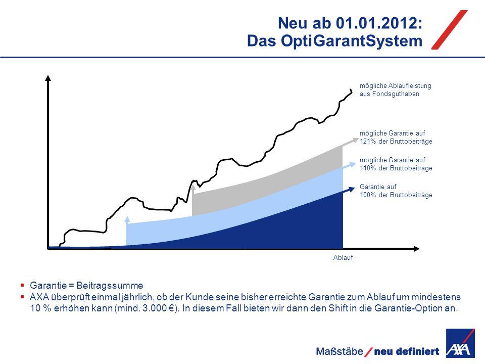 Neu ab 01.01.2012: Das OptiGarantSystem mögliche Ablaufleistung aus Fondsguthaben Garantie = Beitragssumme AXA überprüft einmal jährlich, ob der Kunde
