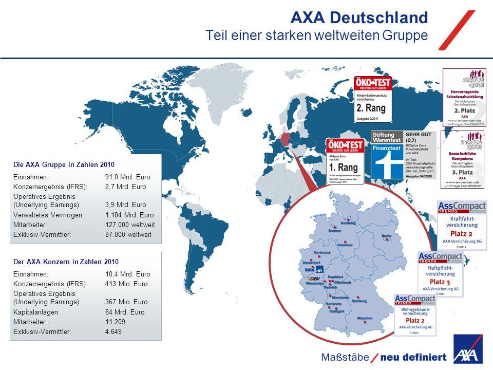 AXA Deutschland Teil einer starken weltweiten Gruppe Die AXA Gruppe in Zahlen 2010 Einnahmen:91,0 Mrd. Euro Konzernergebnis (IFRS):2,7 Mrd. Euro Opera
