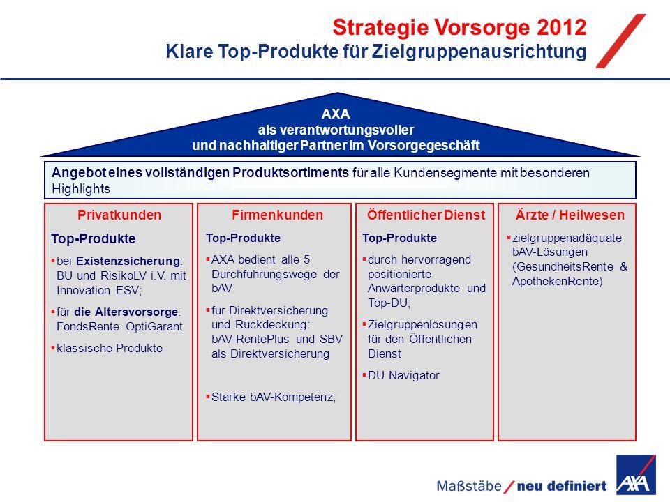 Strategie Vorsorge 2012 Klare Top-Produkte für Zielgruppenausrichtung Privatkunden Top-Produkte bei Existenzsicherung: BU und RisikoLV i.V. mit Innova