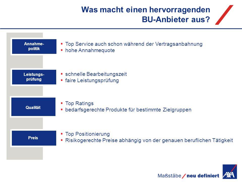 Top Service auch schon während der Vertragsanbahnung hohe Annahmequote schnelle Bearbeitungszeit faire Leistungsprüfung Top Ratings bedarfsgerechte Pr