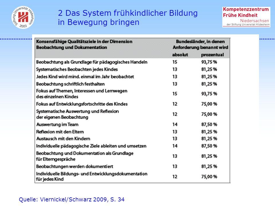 Quelle: Viernickel/Schwarz 2009, S. 34 2 Das System frühkindlicher Bildung in Bewegung bringen
