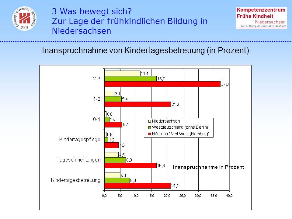 Inanspruchnahme von Kindertagesbetreuung (in Prozent) 3 Was bewegt sich? Zur Lage der frühkindlichen Bildung in Niedersachsen