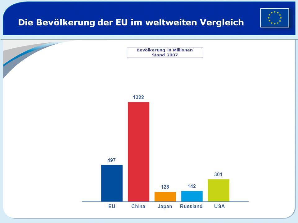 Die Bevölkerung der EU im weltweiten Vergleich Bevölkerung in Millionen Stand 2007 497 1322 128 142 301 EUChinaJapanRusslandUSA
