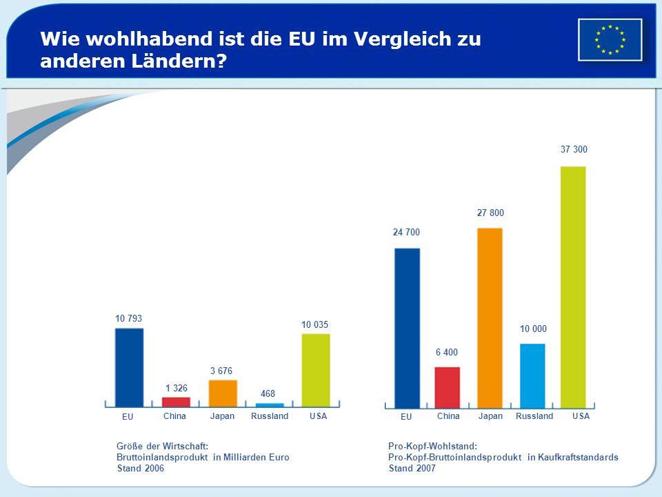 Wie wohlhabend ist die EU im Vergleich zu anderen Ländern? EU ChinaJapanRusslandUSA EU ChinaJapan Russland USA 10 793 1 326 3 676 468 10 035 24 700 6