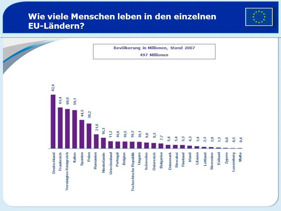 Wie viele Menschen leben in den einzelnen EU-Ländern? Bevölkerung in Millionen, Stand 2007 497 Millionen 82,4 63,4 60,9 59,1 44,5 38,2 21,6 16,3 11,2