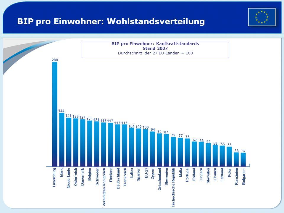 BIP pro Einwohner: Wohlstandsverteilung BIP pro Einwohner: Kaufkraftstandards Stand 2007 Durchschnitt der 27 EU-Länder = 100 280 144 131 129 127 123 1