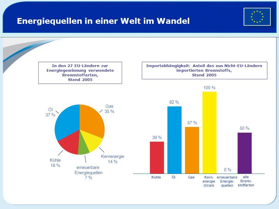 Energiequellen in einer Welt im Wandel In den 27 EU-Ländern zur Energiegewinnung verwendete Brennstoffarten, Stand 2005 Importabhängigkeit: Anteil des