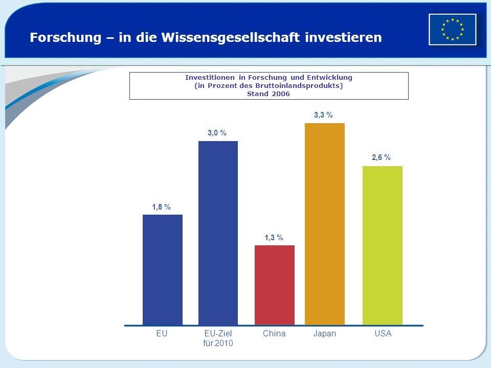 Forschung – in die Wissensgesellschaft investieren Investitionen in Forschung und Entwicklung (in Prozent des Bruttoinlandsprodukts) Stand 2006 1,8 %