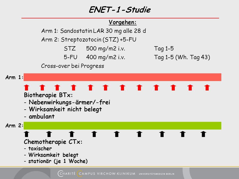 ENET-1-Studie Vorgehen: Arm 1: Sandostatin LAR 30 mg alle 28 d Arm 2: Streptozotocin (STZ) +5-FU STZ500 mg/m2 i.v. Tag 1-5 5-FU400 mg/m2 i.v.Tag 1-5 (