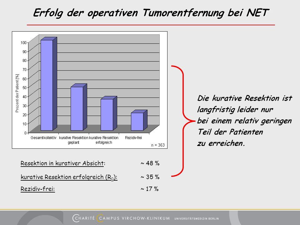 Erfolg der operativen Tumorentfernung bei NET Resektion in kurativer Absicht:~ 48 % kurative Resektion erfolgreich (R 0 ):~ 35 % Rezidiv-frei:~ 17 % P