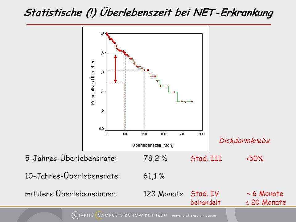 Statistische (!) Überlebenszeit bei NET-Erkrankung 5-Jahres-Überlebensrate: 78,2 % 10-Jahres-Überlebensrate: 61,1 % mittlere Überlebensdauer: 123 Mona