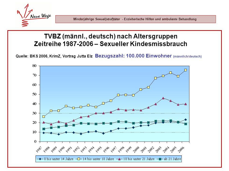 Minderjährige Sexual(straf)täter - Erzieherische Hilfen und ambulante Behandlung TVBZ (männl., deutsch) nach Altersgruppen Zeitreihe 1987-2006 – Sexue
