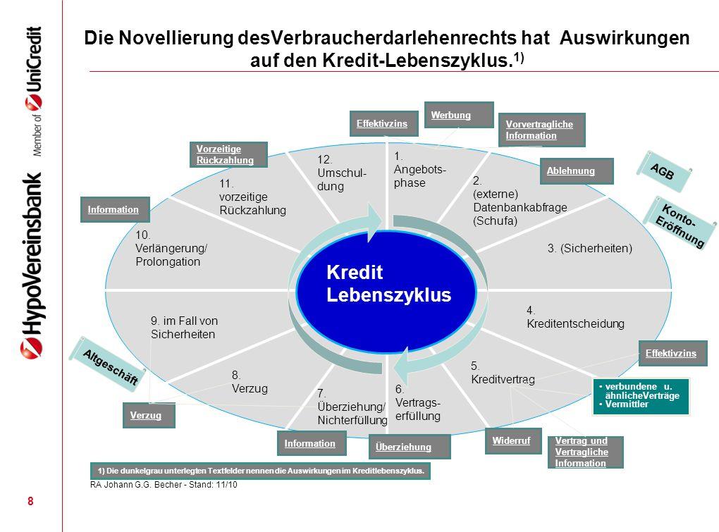 Die Novellierung desVerbraucherdarlehenrechts hat Auswirkungen auf den Kredit-Lebenszyklus. 1) 3. (Sicherheiten) 1. Angebots- phase 4. Kreditentscheid