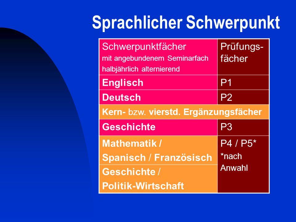 Sprachlicher Schwerpunkt Schwerpunktfächer mit angebundenem Seminarfach halbjährlich alternierend Prüfungs- fächer EnglischP1 DeutschP2 Kern- bzw. vie