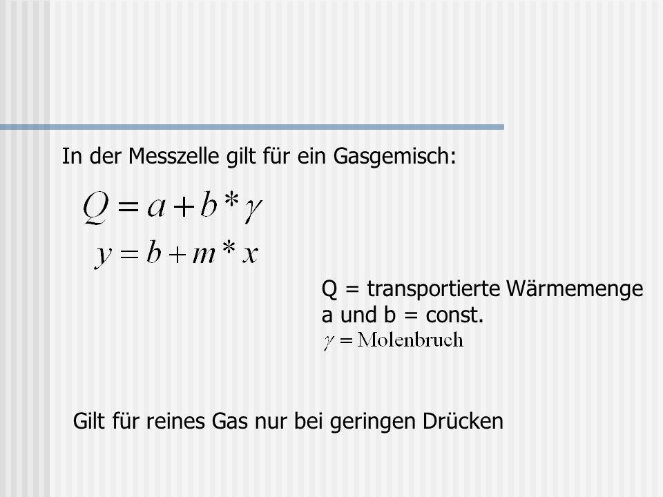 In der Messzelle gilt für ein Gasgemisch: Q = transportierte Wärmemenge a und b = const. Gilt für reines Gas nur bei geringen Drücken
