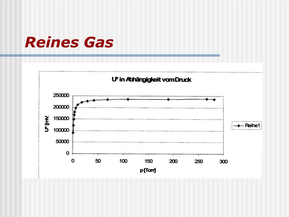Reines Gas