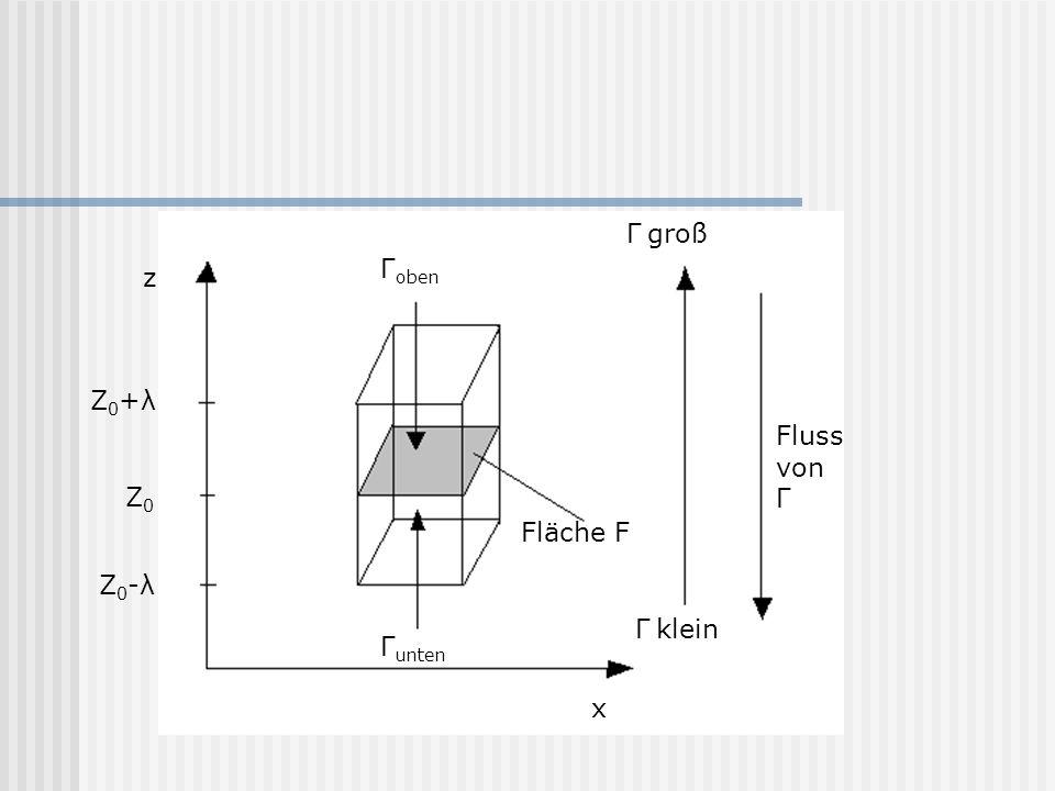 z Z 0 +λ Z 0 -λ Z0Z0 Fluss von Γ x Γ oben Γ unten Fläche F Γ groß Γ klein