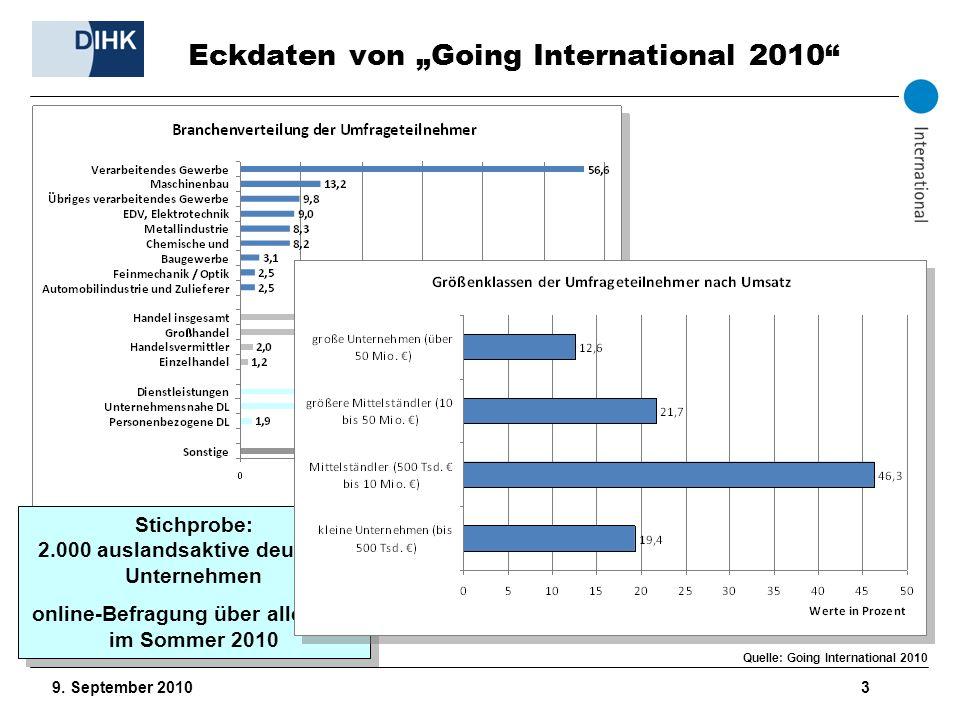 9. September 2010 3 Eckdaten von Going International 2010 Stichprobe: 2.000 auslandsaktive deutsche Unternehmen online-Befragung über alle IHKs im Som