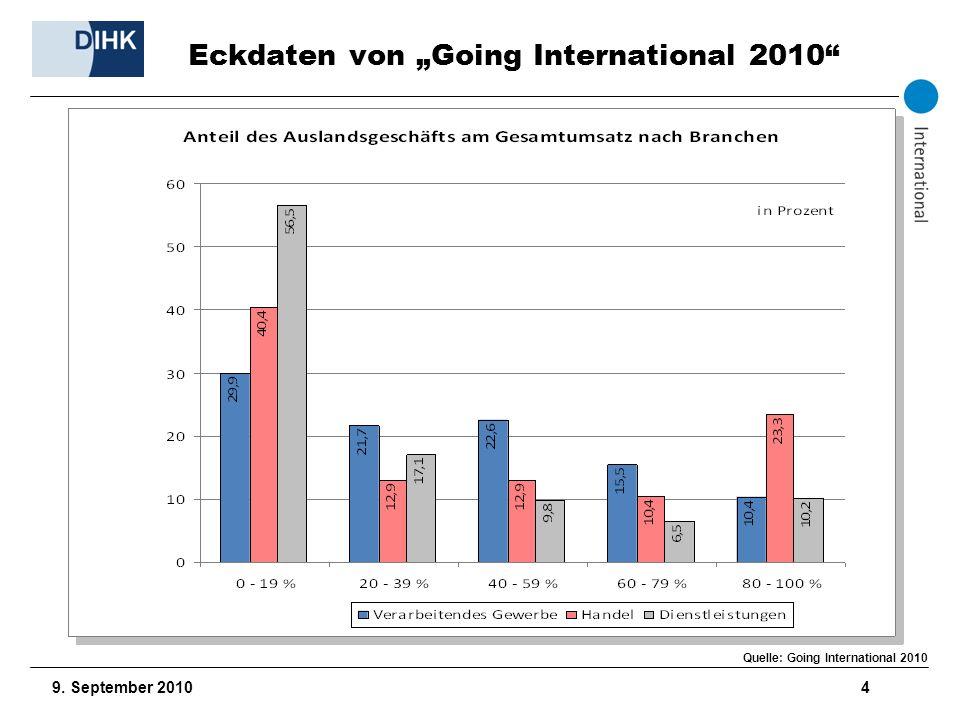 9. September 2010 5 Zielregionen Quelle: Going International 2010