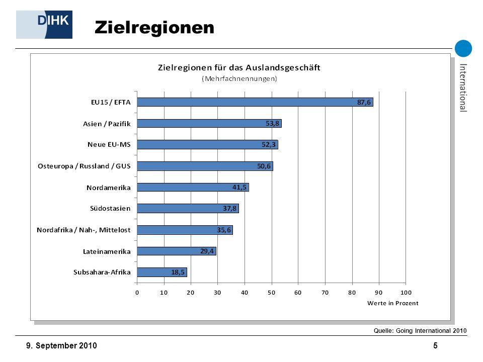 9. September 2010 6 Aufstellung der Unternehmen Quelle: Going International 2010