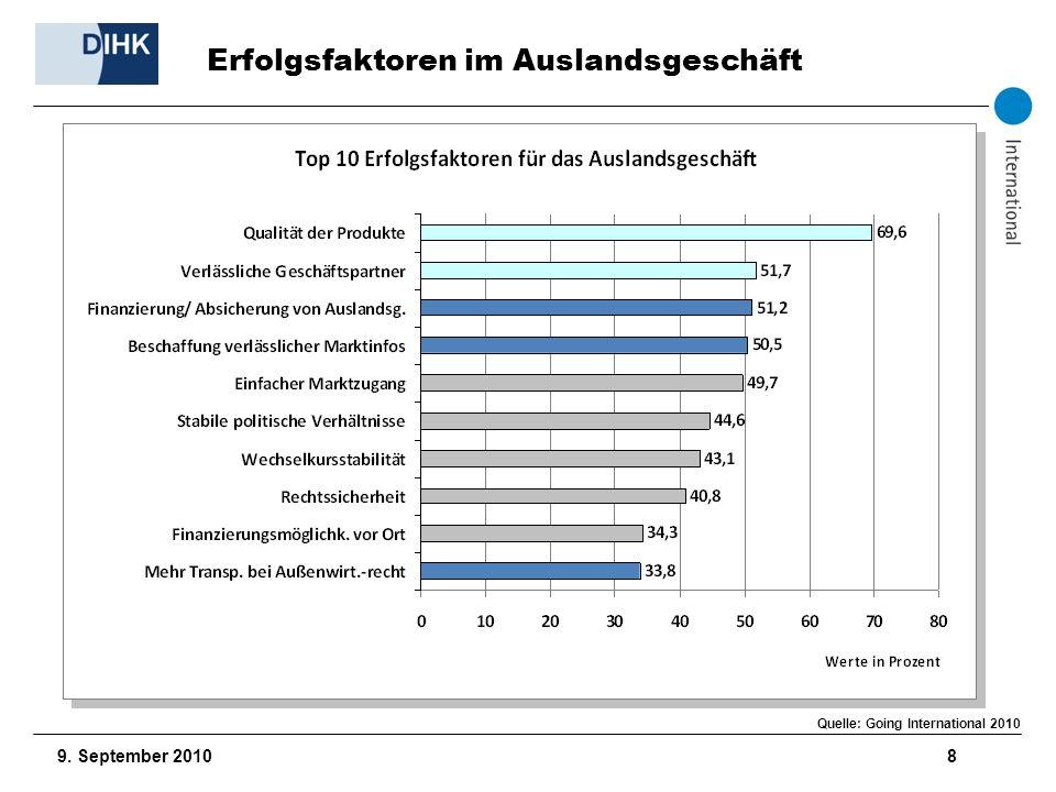 9. September 2010 8 Erfolgsfaktoren im Auslandsgeschäft Quelle: Going International 2010