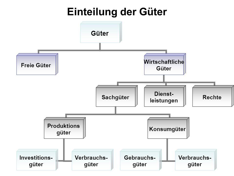 Einteilung der Güter Güter Freie Güter Wirtschaftliche Güter Sachgüter Produktions güter Investitions- güter Verbrauchs- güter Konsumgüter Gebrauchs-