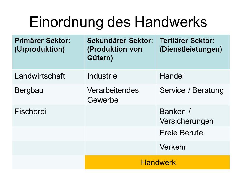 Einordnung des Handwerks Primärer Sektor: (Urproduktion) Sekundärer Sektor: (Produktion von Gütern) Tertiärer Sektor: (Dienstleistungen) Landwirtschaf
