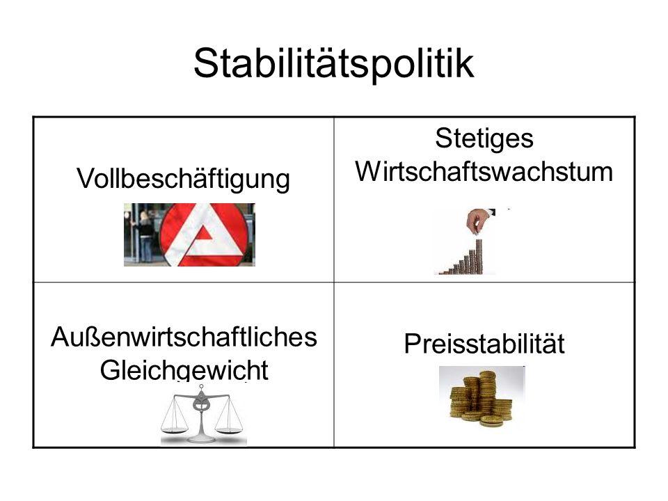 Stabilitätspolitik Vollbeschäftigung Stetiges Wirtschaftswachstum Außenwirtschaftliches Gleichgewicht Preisstabilität