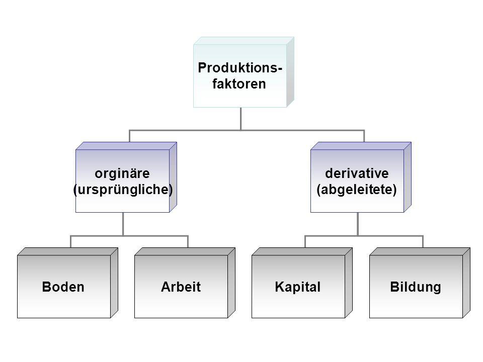 Produktions- faktoren orginäre (ursprüngliche) derivative (abgeleitete) Boden ArbeitKapitalBildung