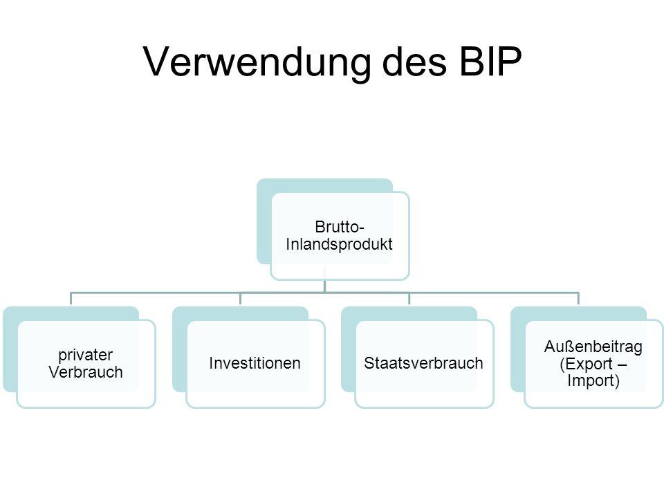 Verwendung des BIP Brutto- Inlandsprodukt privater Verbrauch InvestitionenStaatsverbrauch Außenbeitrag (Export – Import)