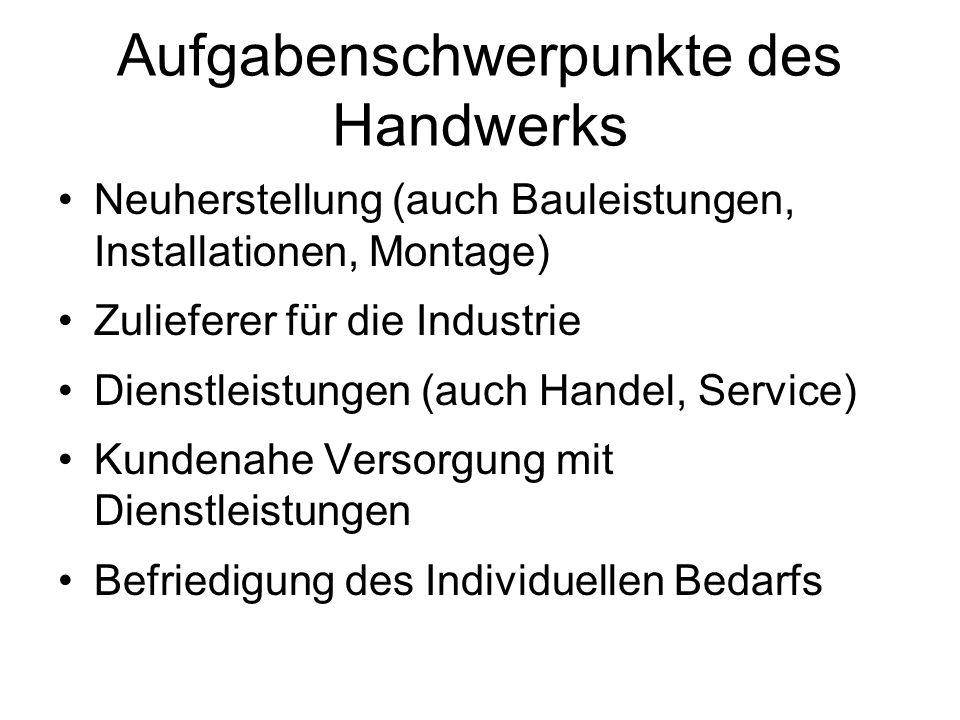 Aufgabenschwerpunkte des Handwerks Neuherstellung (auch Bauleistungen, Installationen, Montage) Zulieferer für die Industrie Dienstleistungen (auch Ha