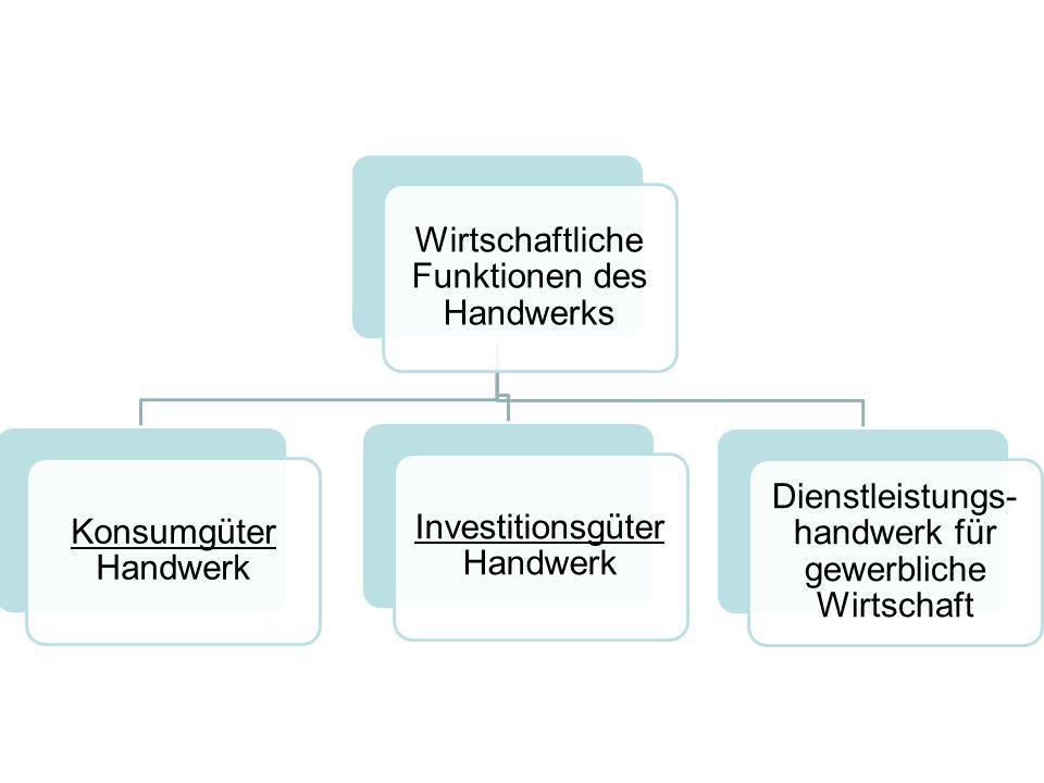 Wirtschaftliche Funktionen des Handwerks Konsumgüter Konsumgüter Handwerk Investitionsgüter Investitionsgüter Handwerk Dienstleistungs- handwerk für g