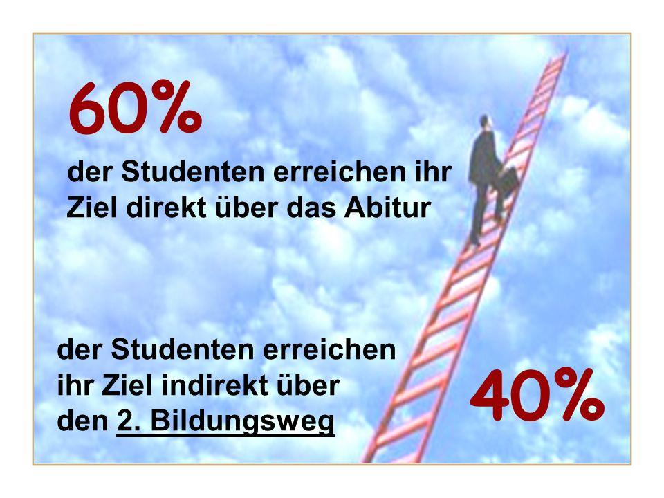 60% der Studenten erreichen ihr Ziel direkt über das Abitur 40% der Studenten erreichen ihr Ziel indirekt über den 2. Bildungsweg