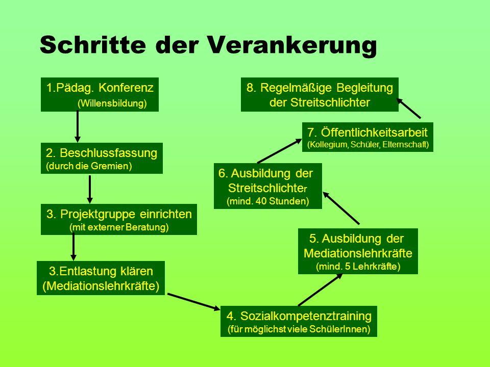 Schritte der Verankerung 1.Pädag. Konferenz (Willensbildung) 2. Beschlussfassung (durch die Gremien) 3. Projektgruppe einrichten (mit externer Beratun