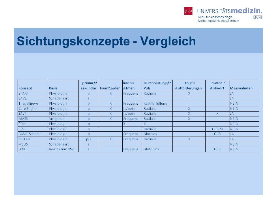Klink für Anästhesiologie Notfallmedizinisches Zentrum Sichtungskonzepte - Vergleich
