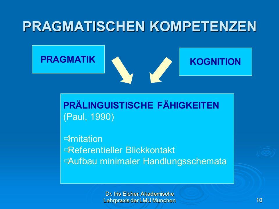 Dr. Iris Eicher, Akademische Lehrpraxis der LMU München10 PRAGMATISCHEN KOMPETENZEN PRAGMATIK KOGNITION PRÄLINGUISTISCHE FÄHIGKEITEN (Paul, 1990) Imit