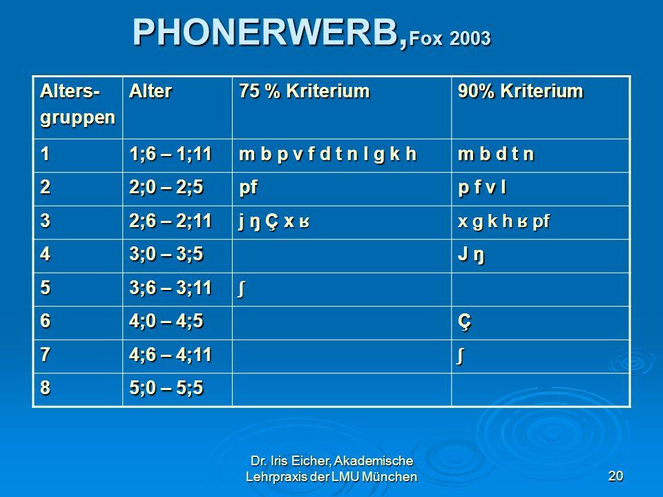 Dr. Iris Eicher, Akademische Lehrpraxis der LMU München20 PHONERWERB, Fox 2003 Alters-gruppenAlter 75 % Kriterium 90% Kriterium 1 1;6 – 1;11 m b p v f