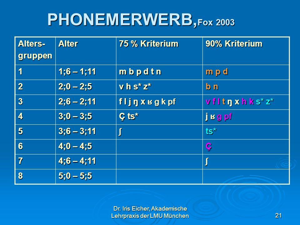 Dr. Iris Eicher, Akademische Lehrpraxis der LMU München21 PHONEMERWERB, Fox 2003 Alters-gruppenAlter 75 % Kriterium 90% Kriterium 1 1;6 – 1;11 m b p d