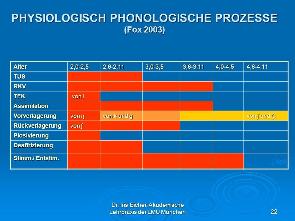 Dr. Iris Eicher, Akademische Lehrpraxis der LMU München22 PHYSIOLOGISCH PHONOLOGISCHE PROZESSE (Fox 2003) Alter2;0-2;52;6-2;113;0-3;53;6-3;114;0-4;54;