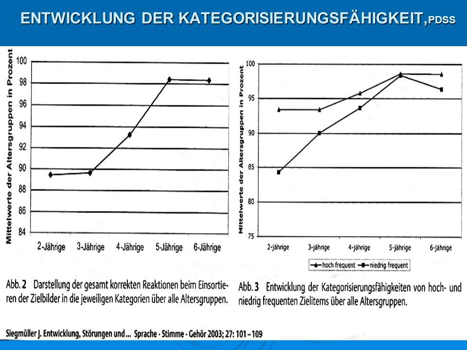 Dr. Iris Eicher, Akademische Lehrpraxis der LMU München29 ENTWICKLUNG DER KATEGORISIERUNGSFÄHIGKEIT, PDSS