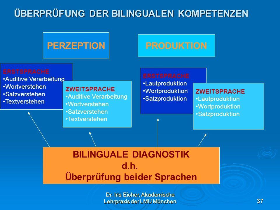 Dr. Iris Eicher, Akademische Lehrpraxis der LMU München37 ÜBERPRÜFUNG DER BILINGUALEN KOMPETENZEN PERZEPTION PRODUKTION ERSTSPRACHE Auditive Verarbeit