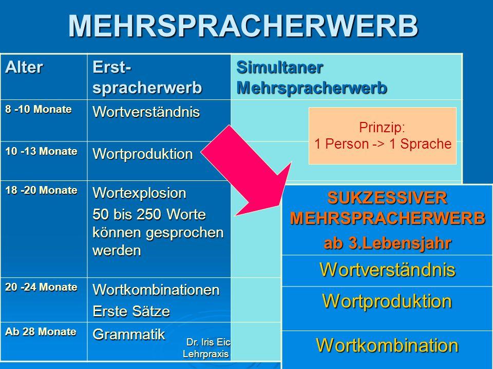 Dr. Iris Eicher, Akademische Lehrpraxis der LMU München38MEHRSPRACHERWERBAlter Erst- spracherwerb Simultaner Mehrspracherwerb 8 -10 Monate Wortverstän