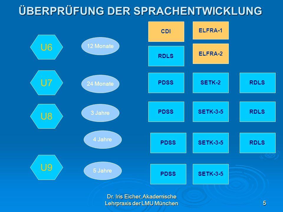 Dr. Iris Eicher, Akademische Lehrpraxis der LMU München5 ÜBERPRÜFUNG DER SPRACHENTWICKLUNG ELFRA-1 ELFRA-2 12 Monate 24 Monate 3 Jahre 4 Jahre 5 Jahre