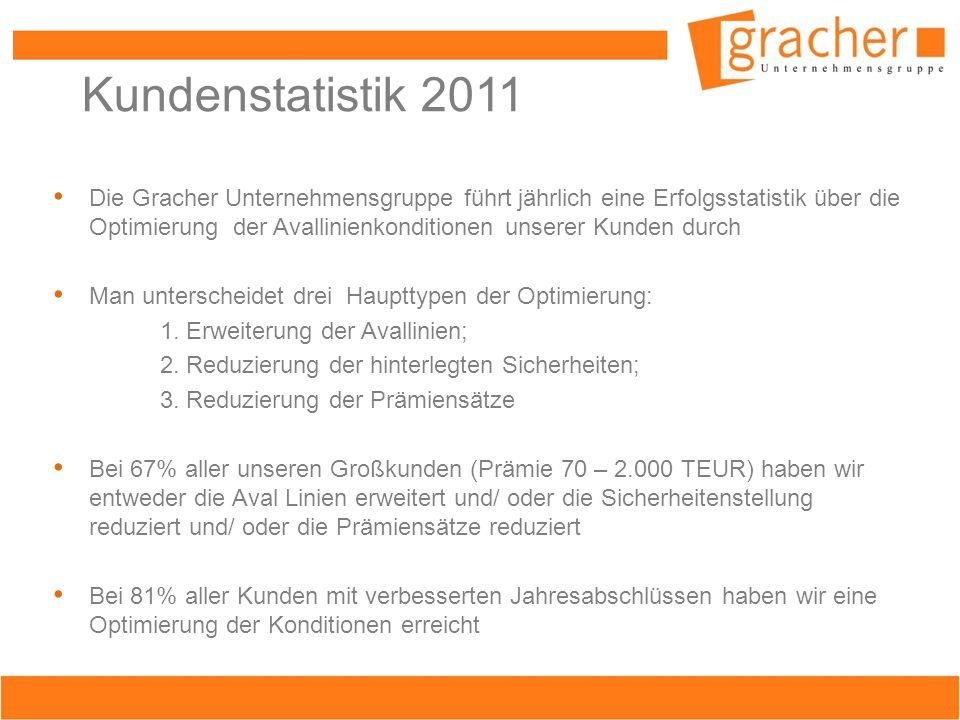 Kundenstatistik 2011 Die Gracher Unternehmensgruppe führt jährlich eine Erfolgsstatistik über die Optimierung der Avallinienkonditionen unserer Kunden