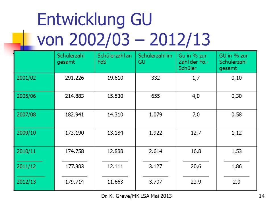 Dr. K. Greve/MK LSA Mai 201314 Entwicklung GU von 2002/03 – 2012/13 Schülerzahl gesamt Schülerzahl an FöS Schülerzahl im GU Gu in % zur Zahl der Fö.-
