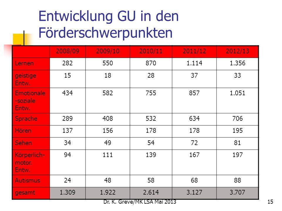 Dr. K. Greve/MK LSA Mai 201315 Entwicklung GU in den Förderschwerpunkten 2008/092009/102010/112011/122012/13 Lernen2825508701.1141.356 geistige Entw.