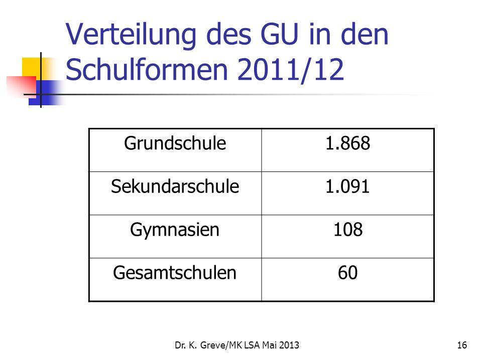 Dr. K. Greve/MK LSA Mai 201316 Verteilung des GU in den Schulformen 2011/12 Grundschule1.868 Sekundarschule1.091 Gymnasien108 Gesamtschulen60