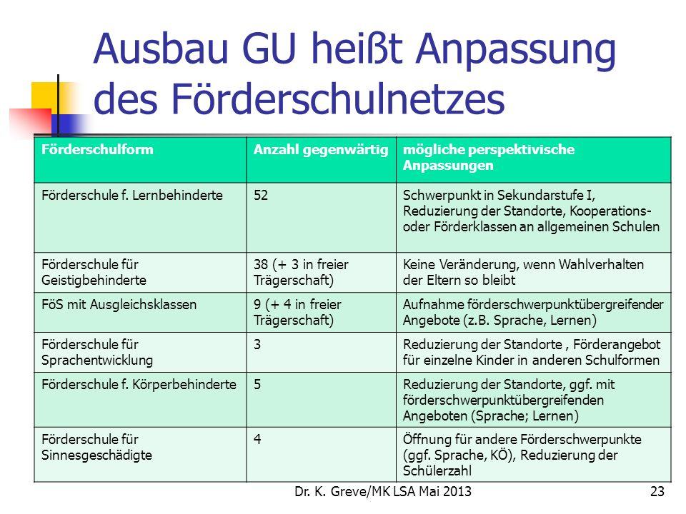 Ausbau GU heißt Anpassung des Förderschulnetzes FörderschulformAnzahl gegenwärtigmögliche perspektivische Anpassungen Förderschule f. Lernbehinderte52